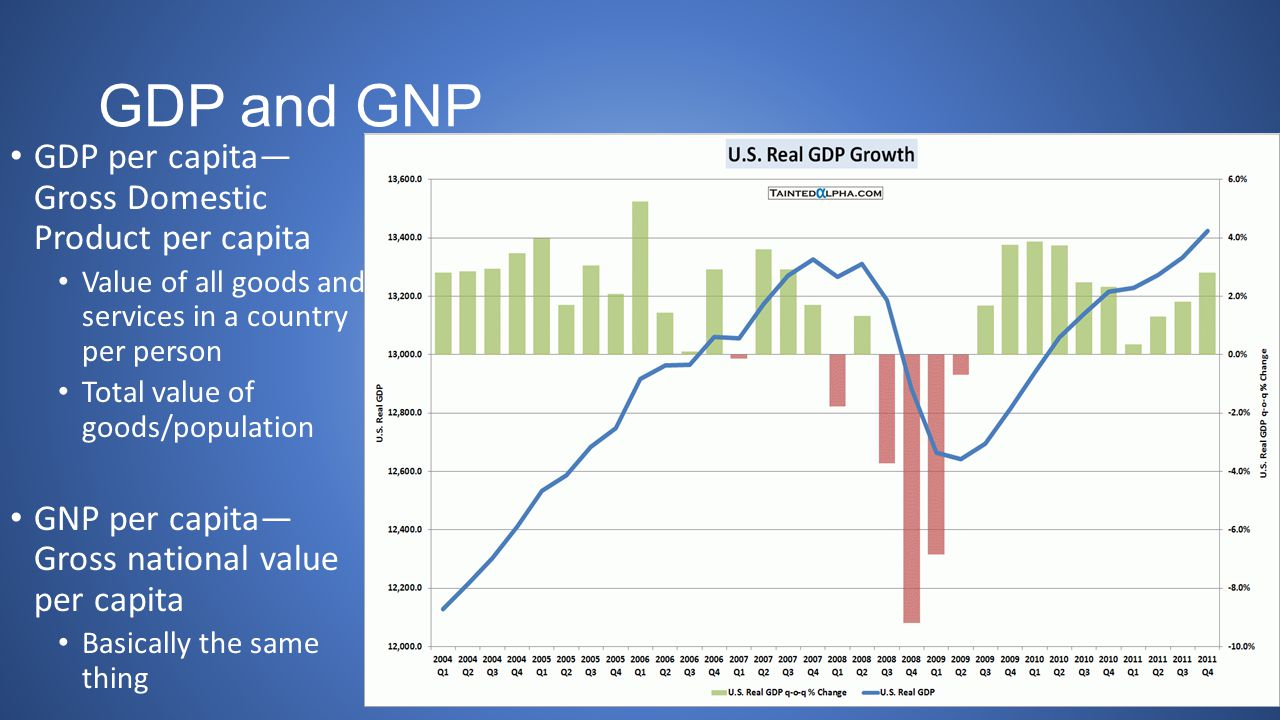 GDP and GNP GDP per capita— Gross Domestic Product per capita Value of all goods and services in a country per person Total value of goods/population GNP per capita— Gross national value per capita Basically the same thing