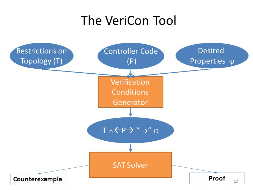 The VeriCon Tool Controller Code (P) Desired Properties  Verification Conditions Generator T   P    SAT Solver Counterexample Proof Restrictions on Topology (T) 10