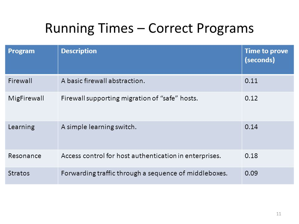 Running Times – Correct Programs ProgramDescriptionTime to prove (seconds) FirewallA basic firewall abstraction.0.11 MigFirewallFirewall supporting migration of safe hosts.0.12 LearningA simple learning switch.0.14 ResonanceAccess control for host authentication in enterprises.0.18 StratosForwarding traffic through a sequence of middleboxes.0.09 11