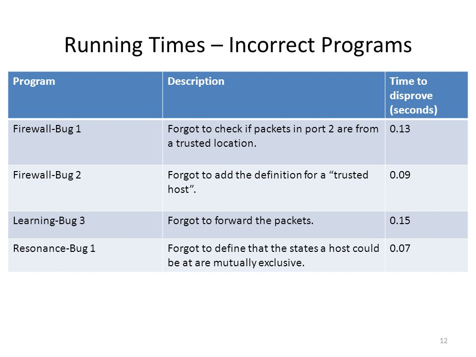 Running Times – Incorrect Programs ProgramDescriptionTime to disprove (seconds) Firewall-Bug 1Forgot to check if packets in port 2 are from a trusted
