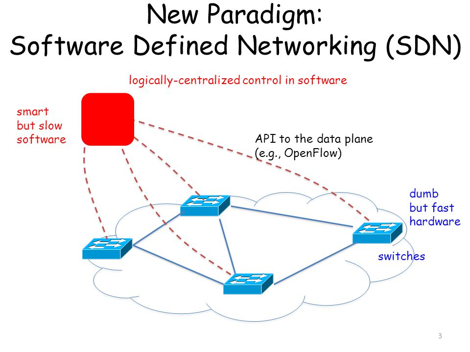 New Paradigm: Software Defined Networking (SDN) API to the data plane (e.g., OpenFlow) logically-centralized control in software switches smart but sl
