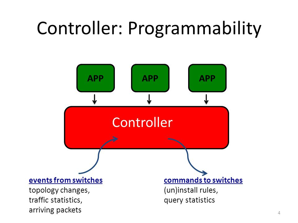 Controller: Programmability Controller events from switches topology changes, traffic statistics, arriving packets commands to switches (un)install rules, query statistics APP 4