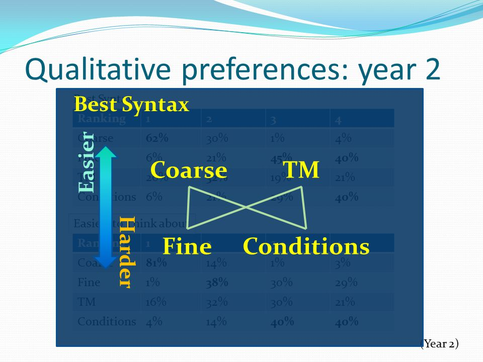 Qualitative preferences: year 2 Ranking1234 Coarse62%30%1%4% Fine6%21%45%40% TM26%32%19%21% Conditions6%21%29%40% Ranking1234 Coarse81%14%1%3% Fine1%38%30%29% TM16%32%30%21% Conditions4%14%40% Best Syntax Easiest to Think about (Year 2) Best Syntax CoarseTM FineConditions Easier Harder