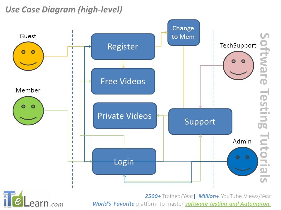 .com Software Testing Tutorials Use Case Diagram (high-level) 2500+ Trained/Year| Million+ YouTube Views/Year World's Favorite platform to master soft
