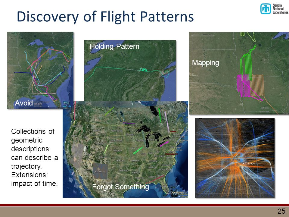 25 Discovery of Flight Patterns Collections of geometric descriptions can describe a trajectory.