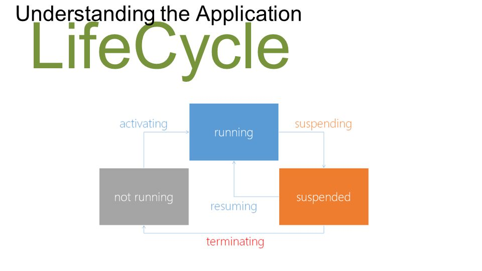 LifeCycle Understanding the Application