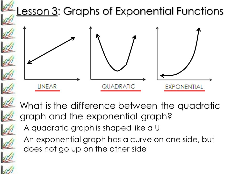 Lesson 3: Graphs of Exponential Functions What is the difference between the quadratic graph and the exponential graph.
