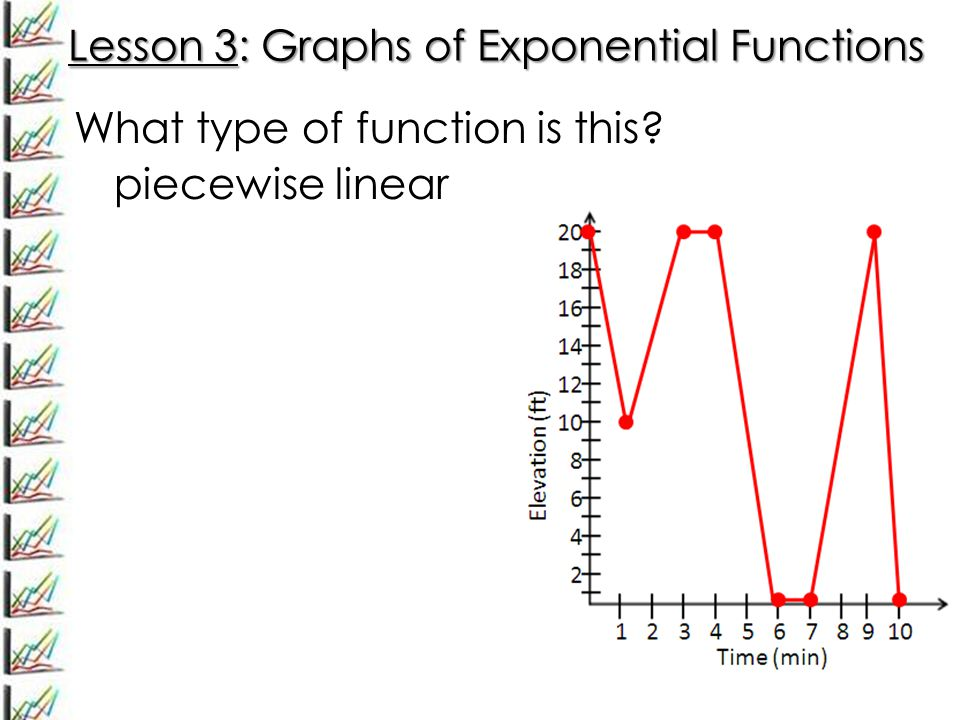 Lesson 3: Graphs of Exponential Functions What type of function is this? piecewise linear