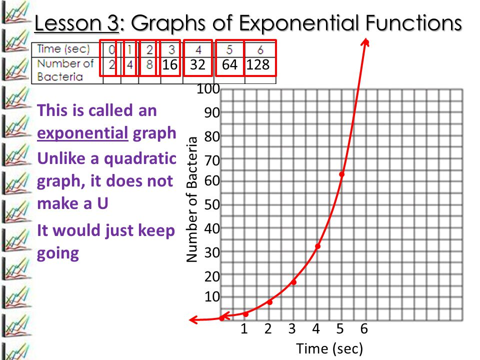 Lesson 3: Graphs of Exponential Functions 163264128 123 Time (sec) 456 10 20 30 40 50 60 70 Number of Bacteria 80 90 100 This is called an exponential graph Unlike a quadratic graph, it does not make a U It would just keep going