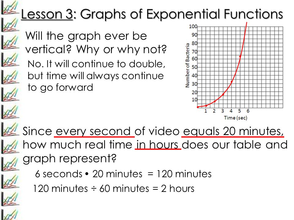 Lesson 3: Graphs of Exponential Functions Will the graph ever be vertical.