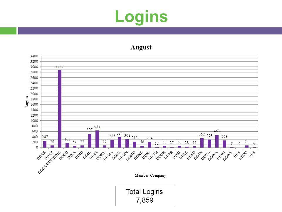 Logins Total Logins 7,859