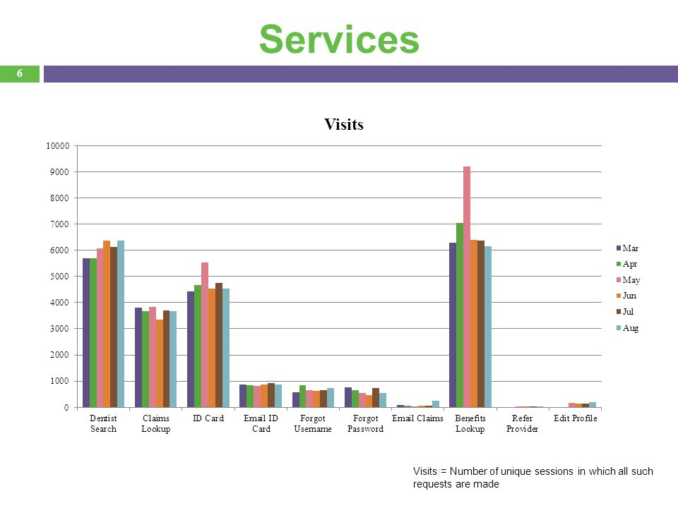 6 Services Visits = Number of unique sessions in which all such requests are made