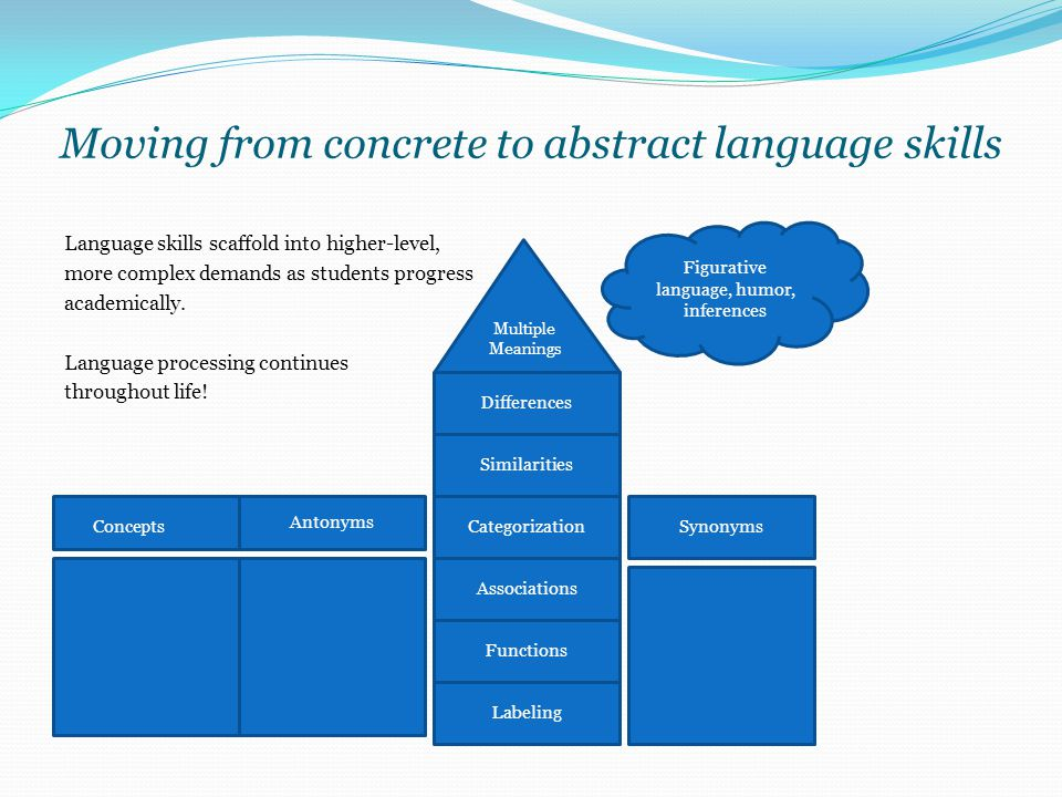 Moving from concrete to abstract language skills Language skills scaffold into higher-level, more complex demands as students progress academically. L