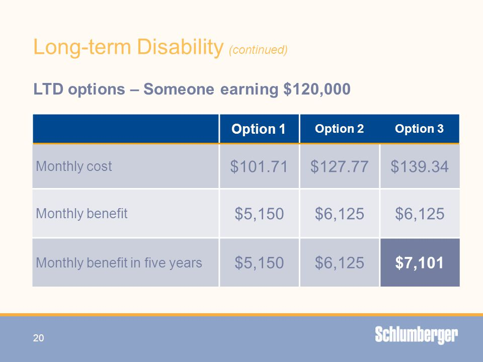 Long-term Disability (continued) 20 LTD options – Someone earning $120,000 Option 1 Option 2Option 3 Monthly cost $101.71$127.77$139.34 Monthly benefi