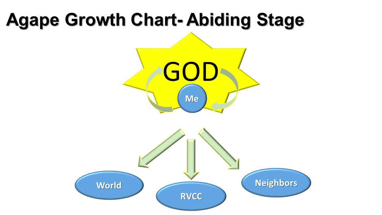 GOD Agape Growth Chart- Abiding Stage Me Neighbors World RVCC