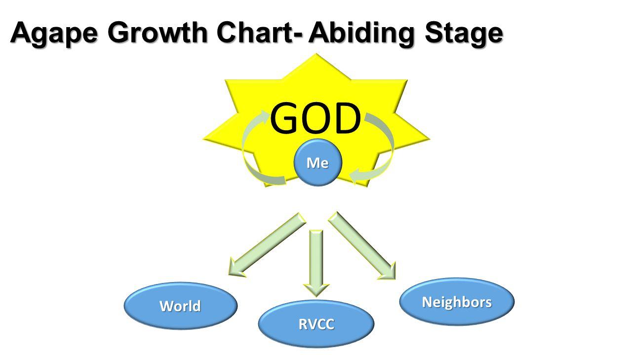 GOD Agape Growth Chart- Abiding Stage Me