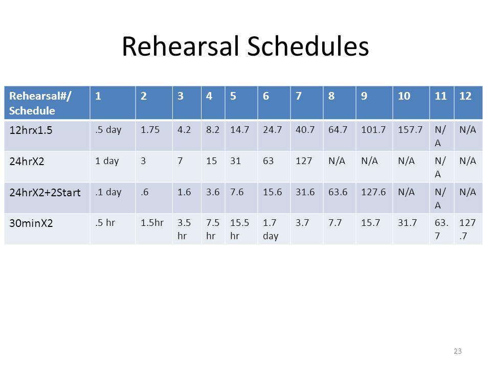 Rehearsal Schedules Rehearsal#/ Schedule 123456789101112 12hrx1.5.5 day1.754.28.214.724.740.764.7101.7157.7N/ A 24hrX2 1 day37153163127N/A 24hrX2+2Start.1 day.61.63.67.615.631.663.6127.6N/A 30minX2.5 hr1.5hr3.5 hr 7.5 hr 15.5 hr 1.7 day 3.77.715.731.763.