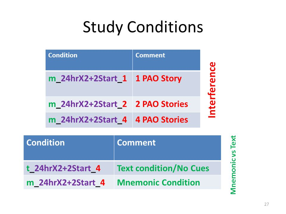 Study Conditions ConditionComment m_24hrX2+2Start_11 PAO Story m_24hrX2+2Start_22 PAO Stories m_24hrX2+2Start_44 PAO Stories ConditionComment t_24hrX2+2Start_4Text condition/No Cues m_24hrX2+2Start_4Mnemonic Condition Interference Mnemonic vs Text 27