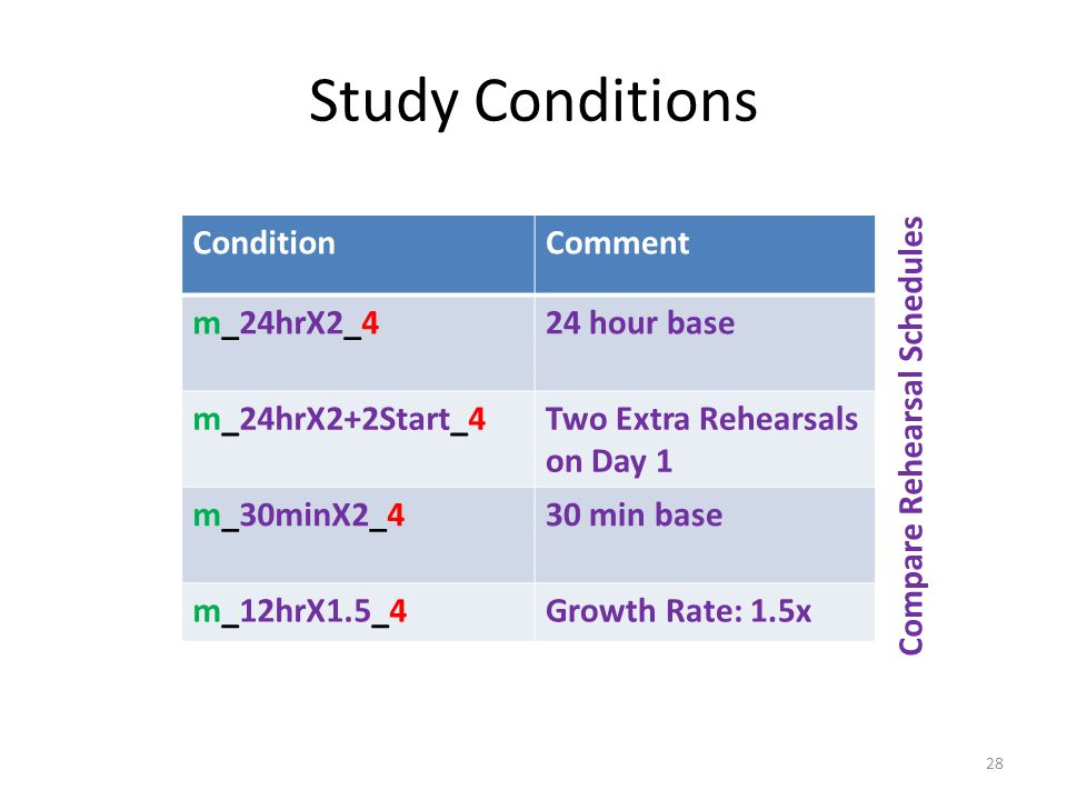 Study Conditions ConditionComment m_24hrX2_424 hour base m_24hrX2+2Start_4Two Extra Rehearsals on Day 1 m_30minX2_430 min base m_12hrX1.5_4Growth Rate: 1.5x Compare Rehearsal Schedules 28
