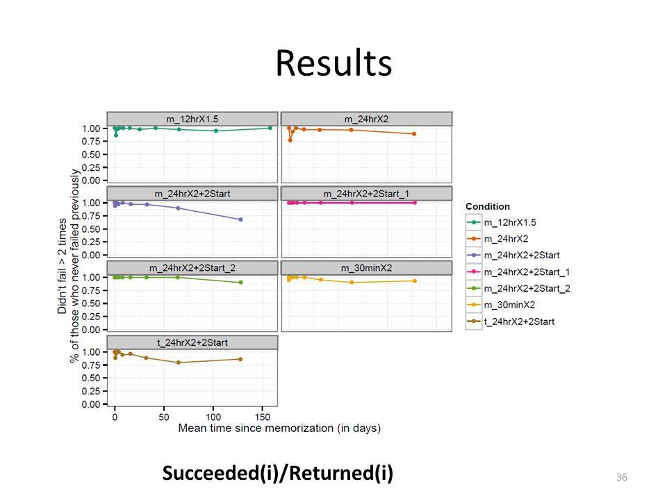 Results Succeeded(i)/Returned(i) 36