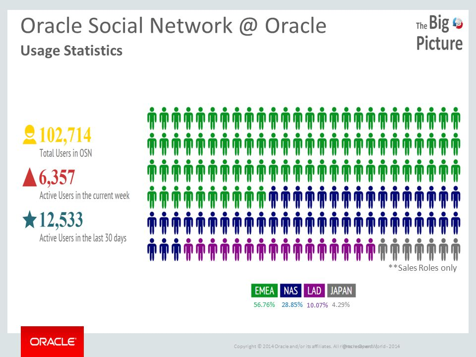 Copyright © 2014 Oracle and/or its affiliates. All rights reserved. |Oracle Open World - 2014 **Sales Roles only 56.76% 28.85% 10.07% 4.29% Oracle Soc