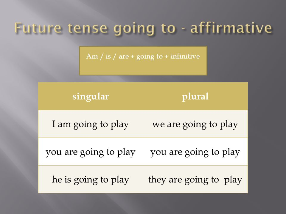 singularplural I am going to playwe are going to play you are going to play he is going to playthey are going to play Am / is / are + going to + infinitive