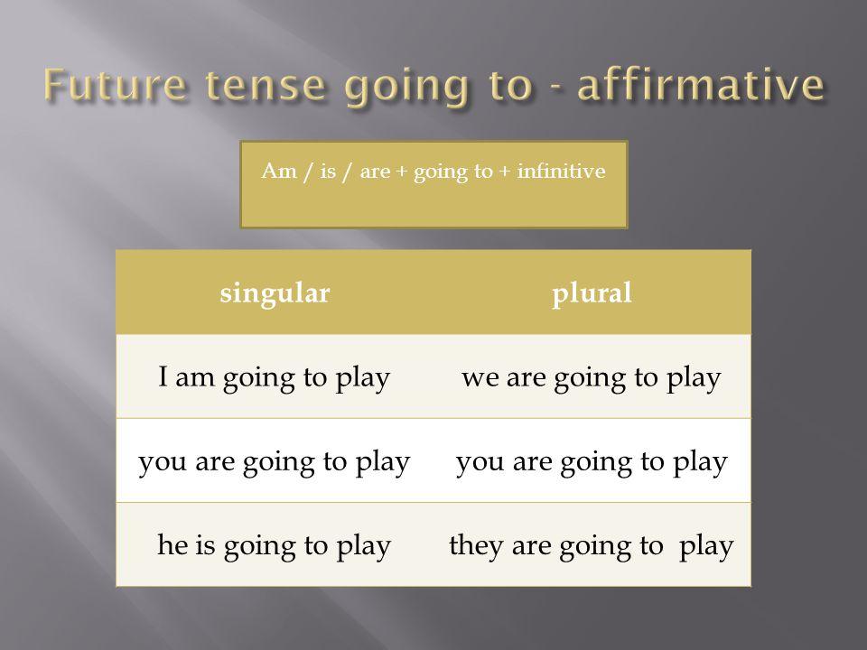 singularplural I am not going to playwe aren´t going to play you aren´t going to play he isn´t going to playthey aren´t going to play Am not / isn´t / aren´t + going to + infinitive