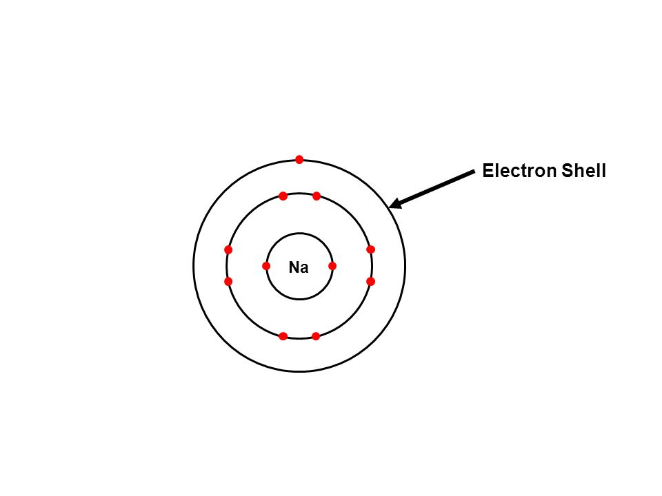 8 Wonderful, said Josh, adding the inner- most electron shell can hold only two electrons, so if an atom has three or more electrons they start to the fill the second shell.