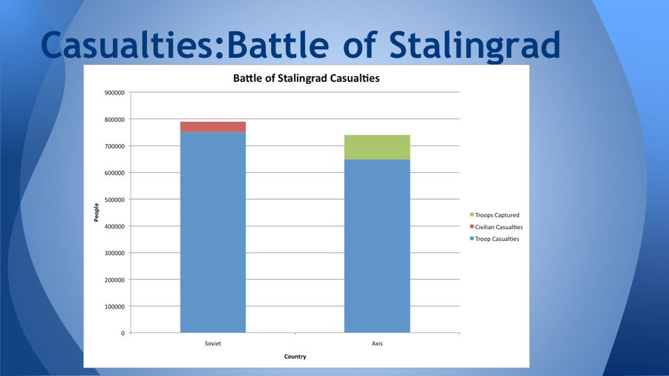 Casualties:Battle of Stalingrad