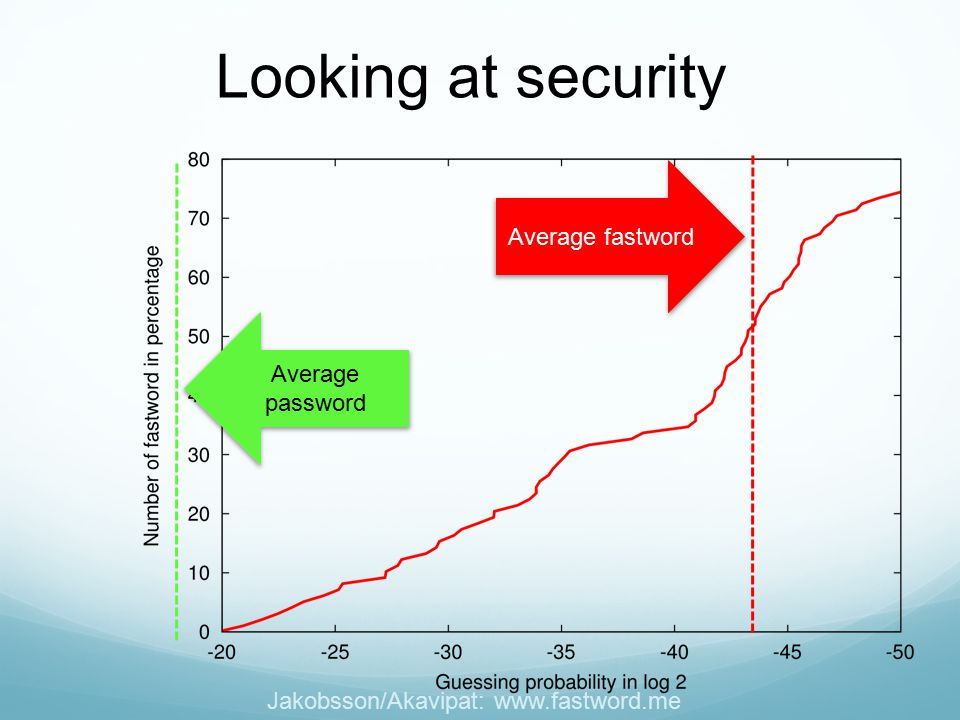 Jakobsson/Akavipat: www.fastword.me Average password Average fastword Looking at security
