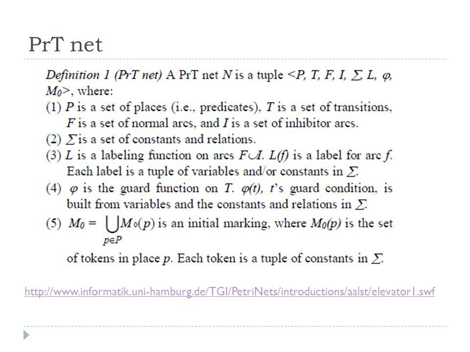 PrT net http://www.informatik.uni-hamburg.de/TGI/PetriNets/introductions/aalst/elevator1.swf