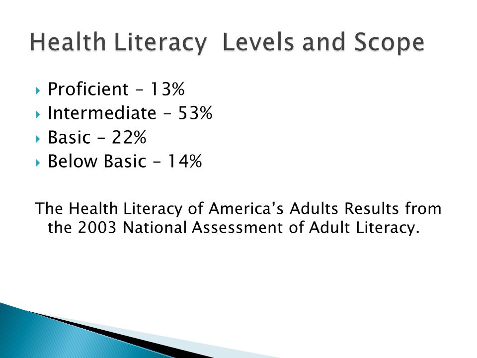  Proficient – 13%  Intermediate – 53%  Basic – 22%  Below Basic – 14% The Health Literacy of America's Adults Results from the 2003 National Assessment of Adult Literacy.