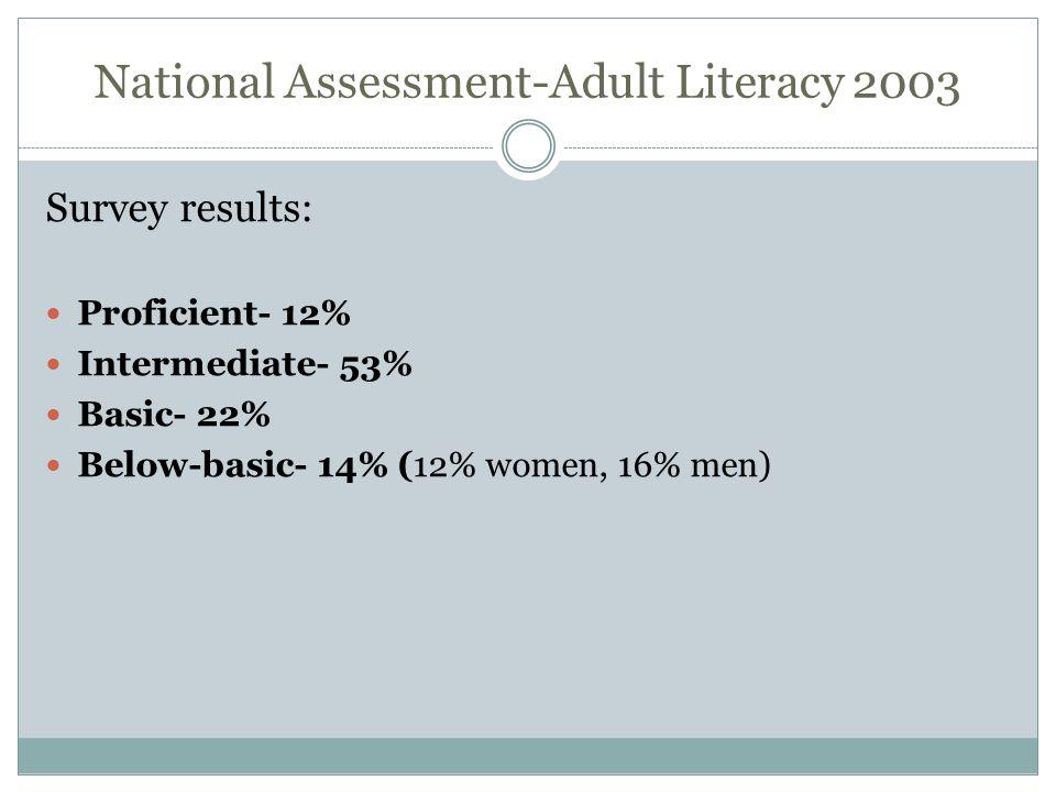 National Assessment-Adult Literacy 2003 Survey results: Proficient- 12% Intermediate- 53% Basic- 22% Below-basic- 14% (12% women, 16% men)
