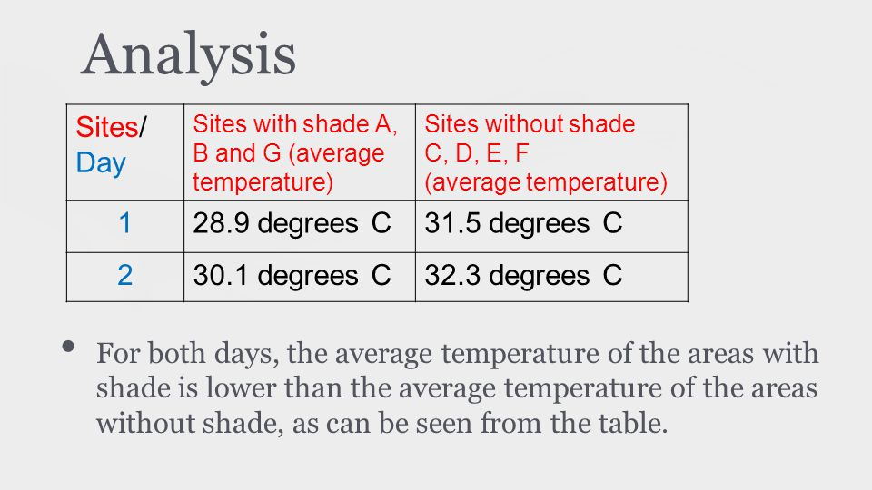 Analysis For both days, the average temperature of the areas with shade is lower than the average temperature of the areas without shade, as can be se
