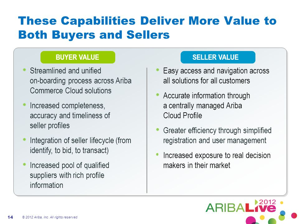 SELLER VALUE Easy access and navigation across all solutions for all customers Accurate information through a centrally managed Ariba Cloud Profile Greater efficiency through simplified registration and user management Increased exposure to real decision makers in their market These Capabilities Deliver More Value to Both Buyers and Sellers © 2012 Ariba, Inc.