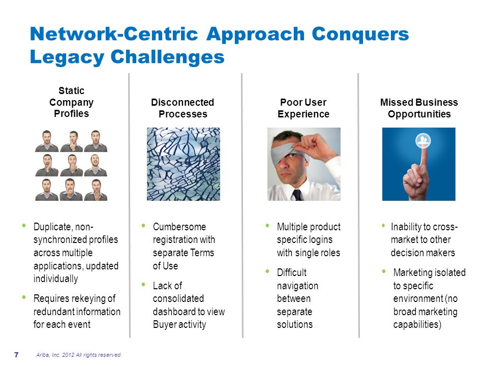 Network-Centric Approach Conquers Legacy Challenges Poor User Experience Disconnected Processes Static Company Profiles Missed Business Opportunities Cumbersome registration with separate Terms of Use Lack of consolidated dashboard to view Buyer activity Duplicate, non- synchronized profiles across multiple applications, updated individually Requires rekeying of redundant information for each event Multiple product specific logins with single roles Difficult navigation between separate solutions Inability to cross- market to other decision makers Marketing isolated to specific environment (no broad marketing capabilities) Ariba, Inc.