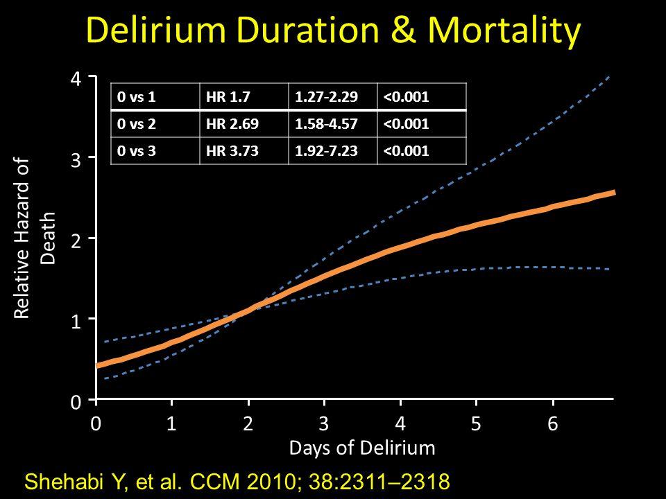 Shehabi Y, et al. CCM 2010; 38:2311–2318 Delirium Duration & Mortality Relative Hazard of Death 0123456 0 1 2 3 4 p<.001 Days of Delirium 0 vs 1HR 1.7