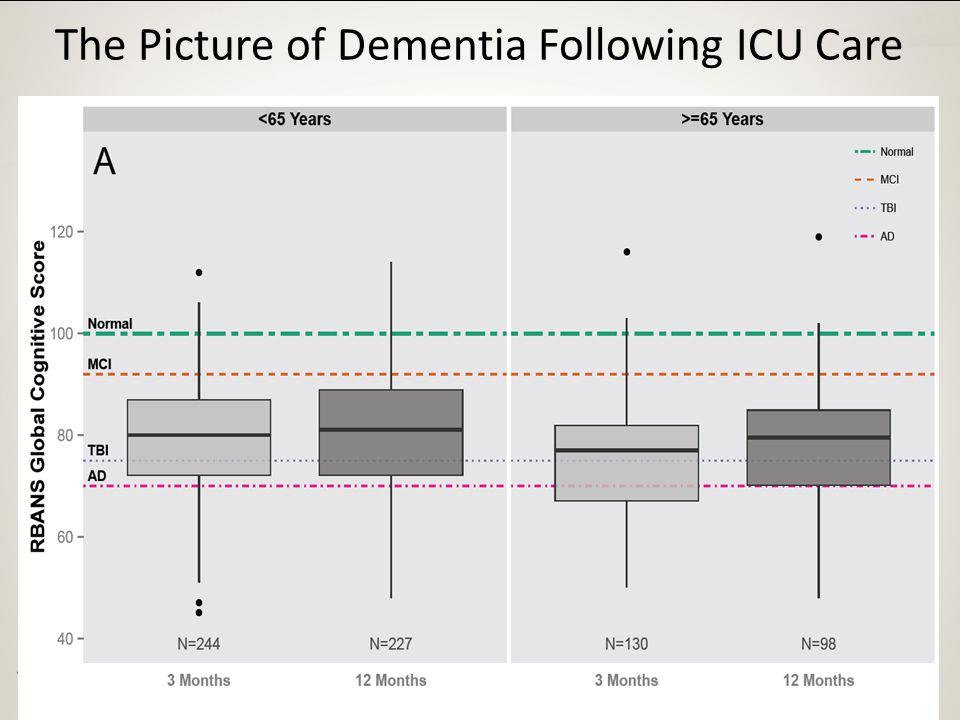 The Picture of Dementia Following ICU Care