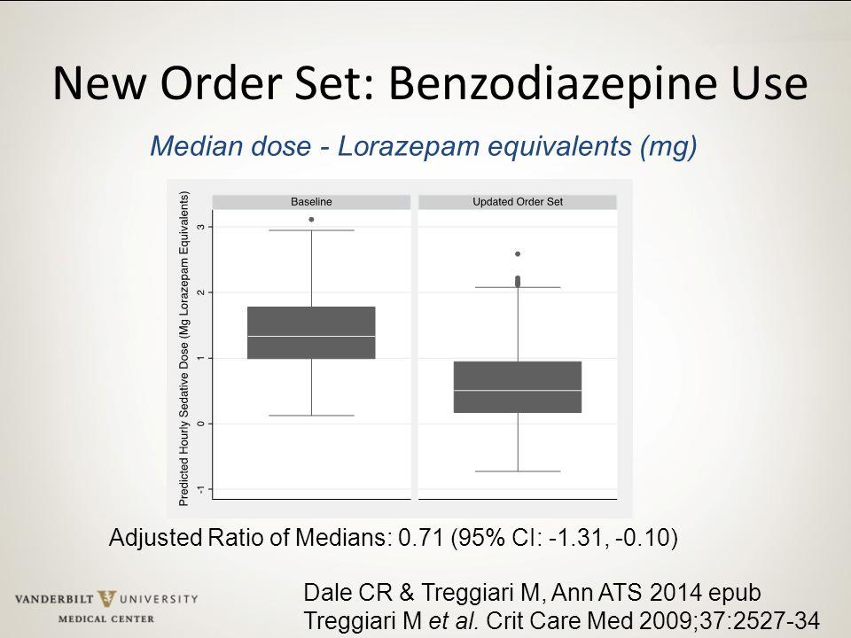 New Order Set: Benzodiazepine Use Median dose - Lorazepam equivalents (mg) Adjusted Ratio of Medians: 0.71 (95% CI: -1.31, -0.10) Dale CR & Treggiari