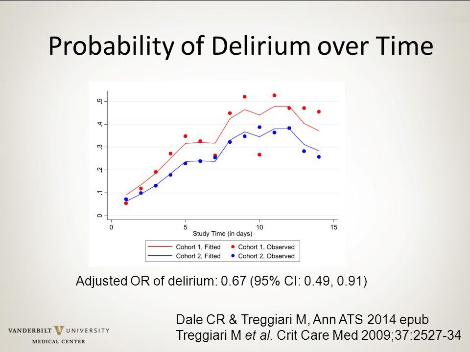 Probability of Delirium over Time Adjusted OR of delirium: 0.67 (95% CI: 0.49, 0.91) Dale CR & Treggiari M, Ann ATS 2014 epub Treggiari M et al. Crit