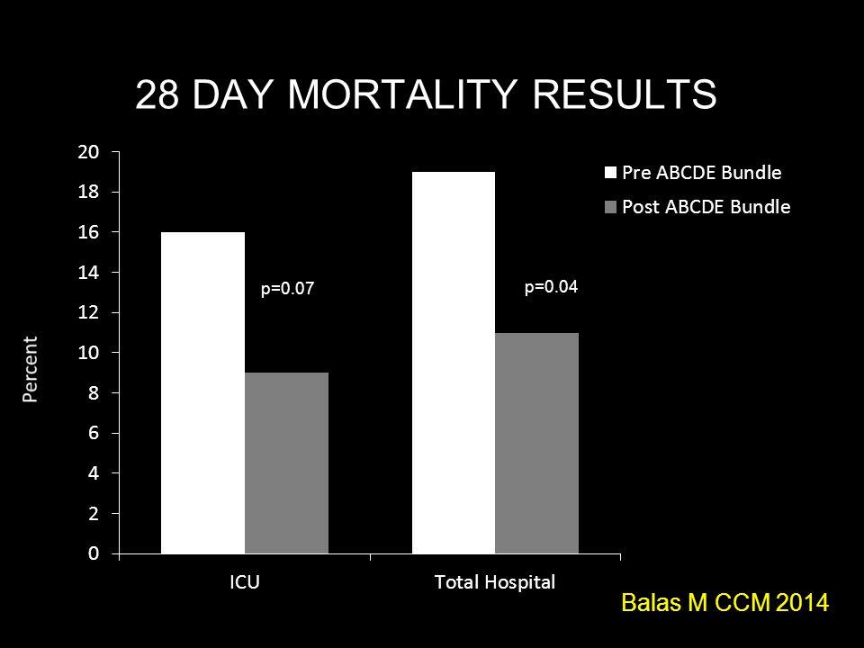 28 DAY MORTALITY RESULTS p=0.04 Balas M CCM 2014 p=0.07