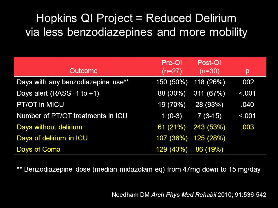Outcome Pre-QI (n=27) Post-QI (n=30) p Days with any benzodiazepine use**150 (50%)118 (26%).002 Days alert (RASS -1 to +1)88 (30%)311 (67%)<.001 PT/OT