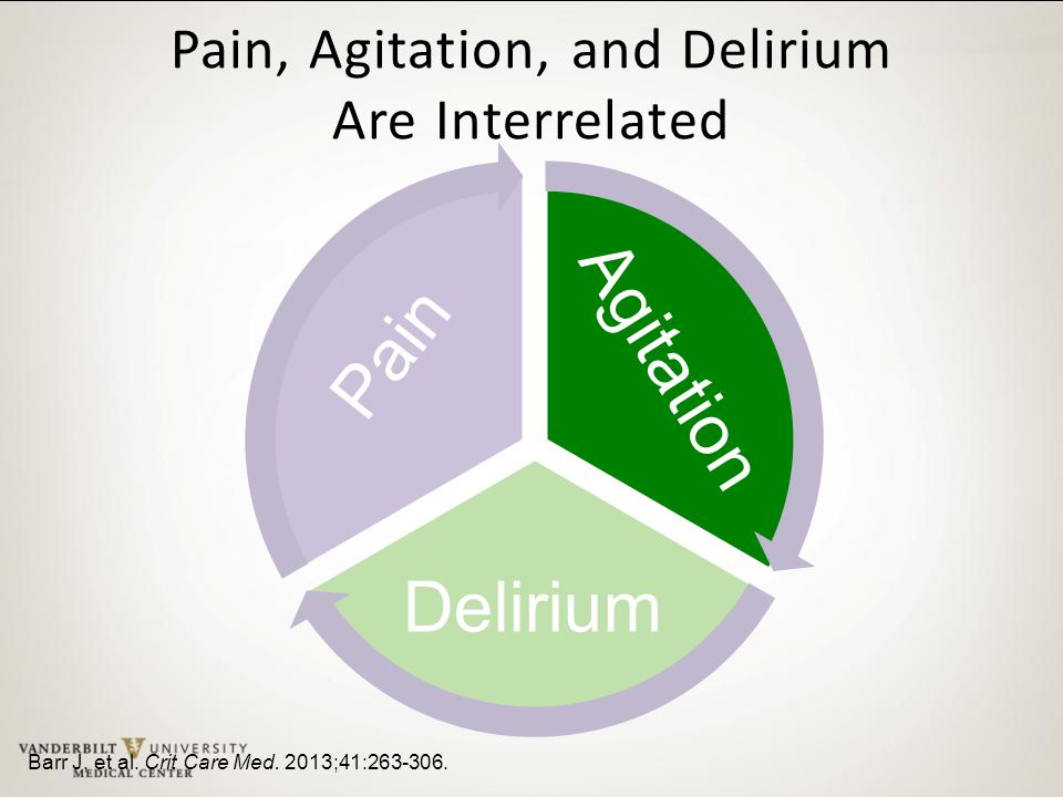 Pain, Agitation, and Delirium Are Interrelated Barr J, et al. Crit Care Med. 2013;41:263-306. Agitation Pain Delirium