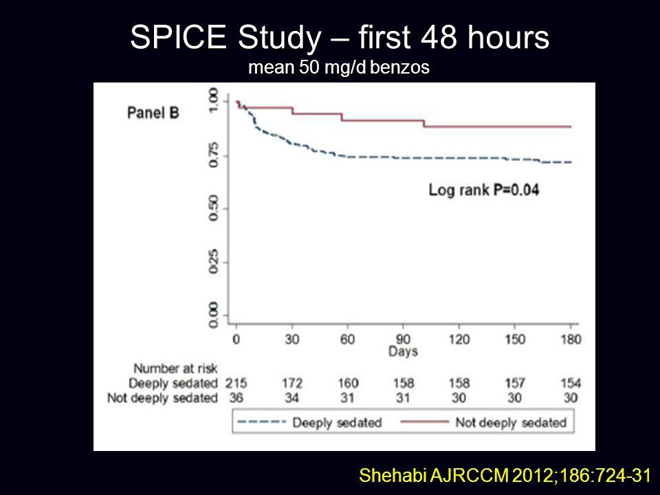 SPICE Study – first 48 hours mean 50 mg/d benzos Shehabi AJRCCM 2012;186:724-31