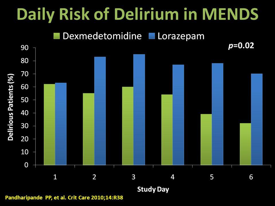 Daily Risk of Delirium in MENDS p=0.02 Pandharipande PP, et al. Crit Care 2010;14:R38