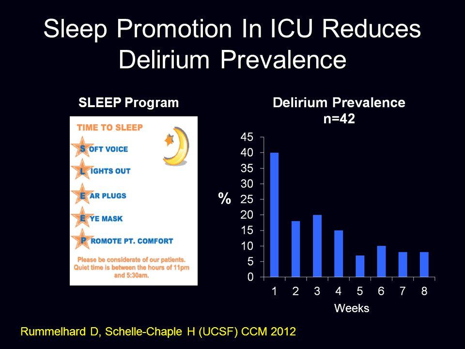 Sleep Promotion In ICU Reduces Delirium Prevalence SLEEP Program Rummelhard D, Schelle-Chaple H (UCSF) CCM 2012 Weeks %