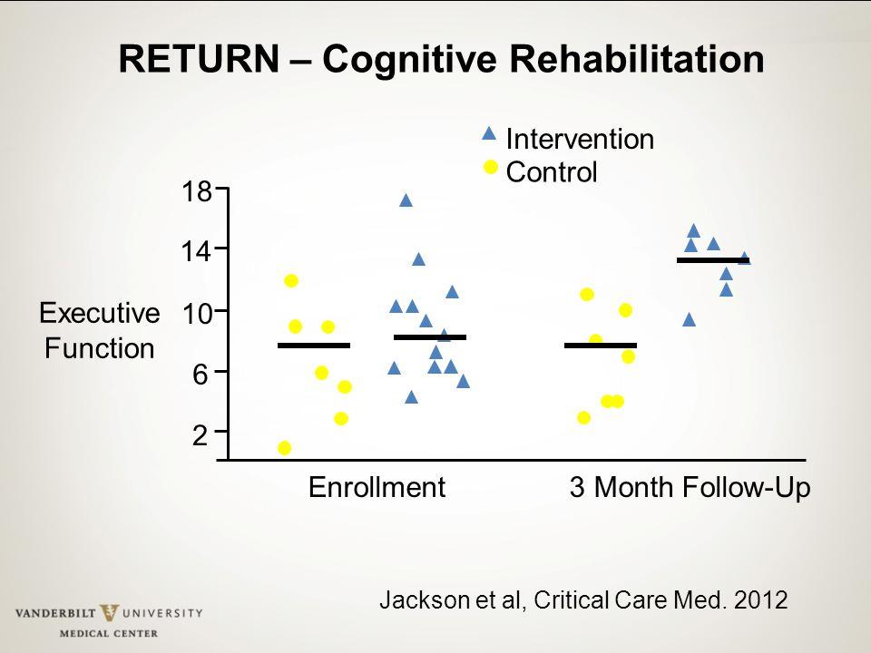 RETURN – Cognitive Rehabilitation 3 Month Follow-UpEnrollment Executive Function 2 6 10 14 18 Intervention Control Jackson et al, Critical Care Med. 2