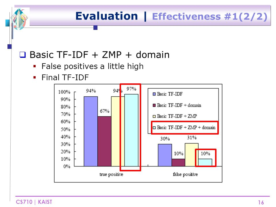 CS710 | KAIST Evaluation | Effectiveness #2(1/2)  Want to reduce false positives  Combining several heuristics method 17