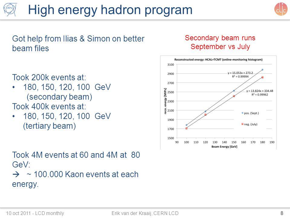 High energy hadron program Got help from Ilias & Simon on better beam files Took 200k events at: 180, 150, 120, 100 GeV (secondary beam) Took 400k events at: 180, 150, 120, 100 GeV (tertiary beam) Took 4M events at 60 and 4M at 80 GeV:  ~ 100.000 Kaon events at each energy.