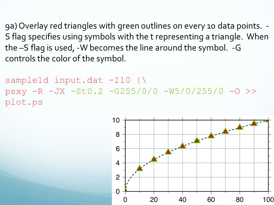 9a) Overlay red triangles with green outlines on every 10 data points.